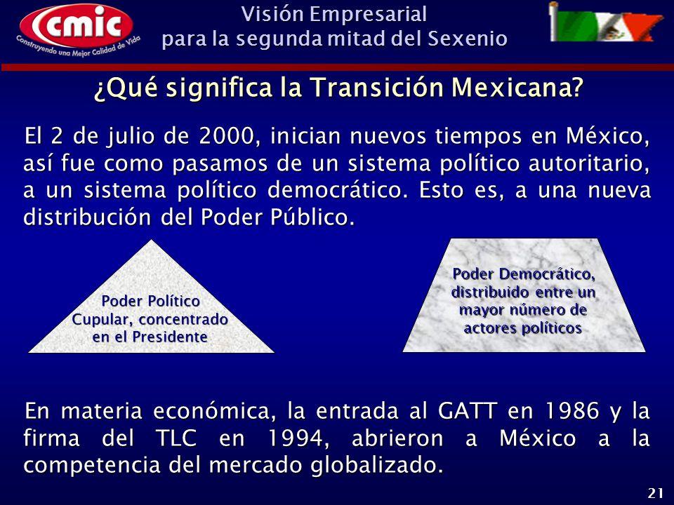 Visión Empresarial para la segunda mitad del Sexenio 21 ¿Qué significa la Transición Mexicana.