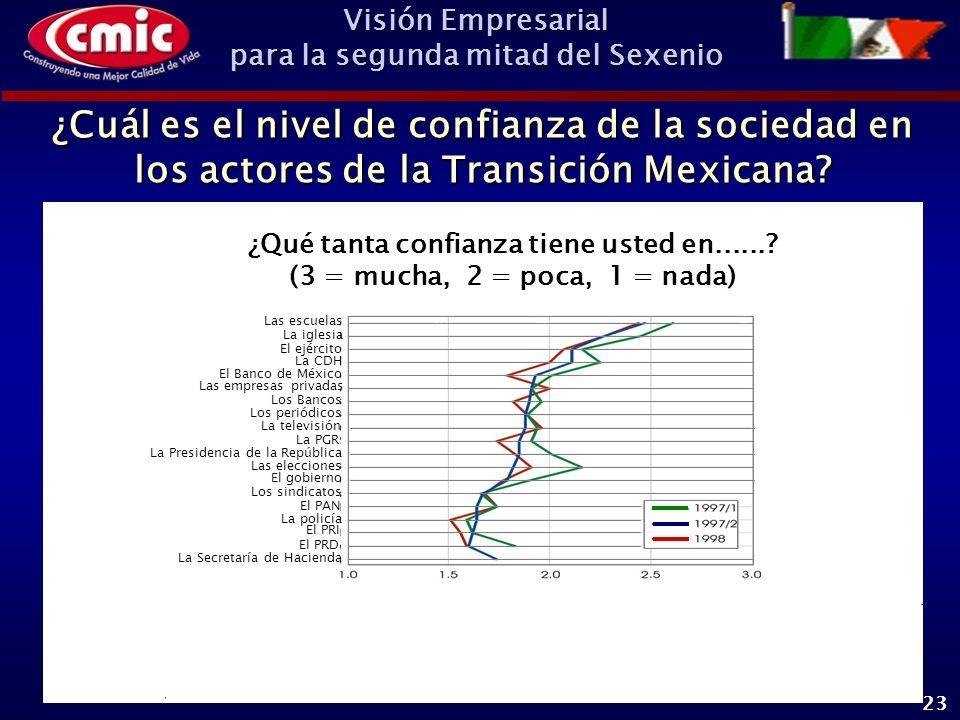 Visión Empresarial para la segunda mitad del Sexenio 23 ¿Cuál es el nivel de confianza de la sociedad en los actores de la Transición Mexicana.