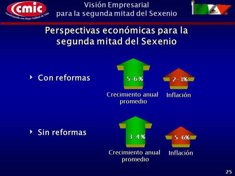 Visión Empresarial para la segunda mitad del Sexenio 25 Con reformas Con reformas Perspectivas económicas para la segunda mitad del Sexenio 5–6 % Crecimiento anual promedio Inflación 2–3% 3–4 % Crecimiento anual promedio Inflación 5–6% Sin reformas Sin reformas