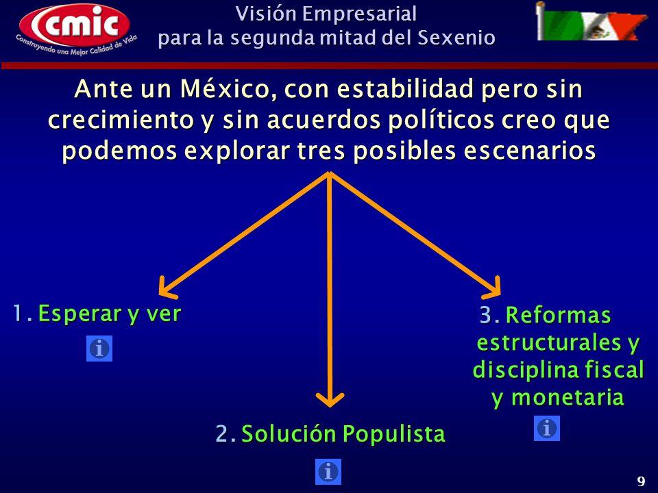 Visión Empresarial para la segunda mitad del Sexenio 9 Ante un México, con estabilidad pero sin crecimiento y sin acuerdos políticos creo que podemos explorar tres posibles escenarios 1.Esperar y ver 2.Solución Populista 3.Reformas estructurales y disciplina fiscal y monetaria
