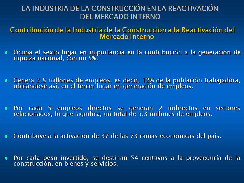 Contribución de la Industria de la Construcción a la Reactivación del Mercado Interno Ocupa el sexto lugar en importancia en la contribución a la generación de riqueza nacional, con un 5%.