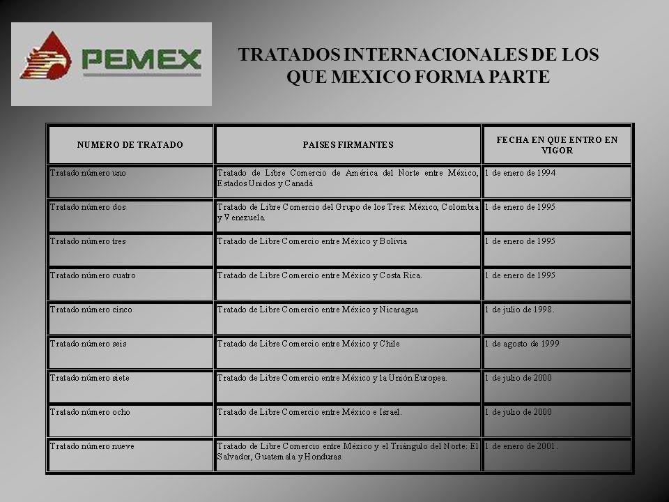 TRATADOS INTERNACIONALES DE LOS QUE MEXICO FORMA PARTE