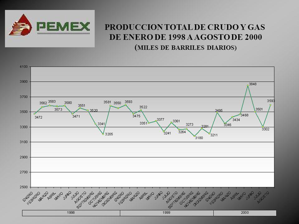 PRODUCCION TOTAL DE CRUDO Y GAS DE ENERO DE 1998 A AGOSTO DE 2000 ( MILES DE BARRILES DIARIOS)
