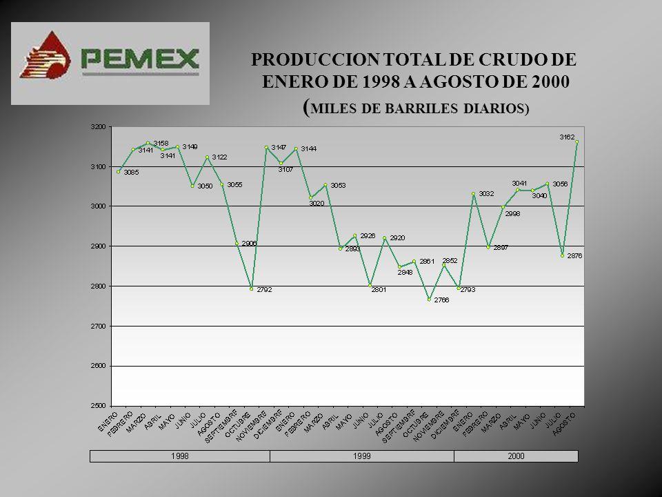 PRODUCCION TOTAL DE CRUDO POR REGIONES DE ENERO DE 1998 A AGOSTO DE 2000 (MILES DE BARRILES DIARIOS)