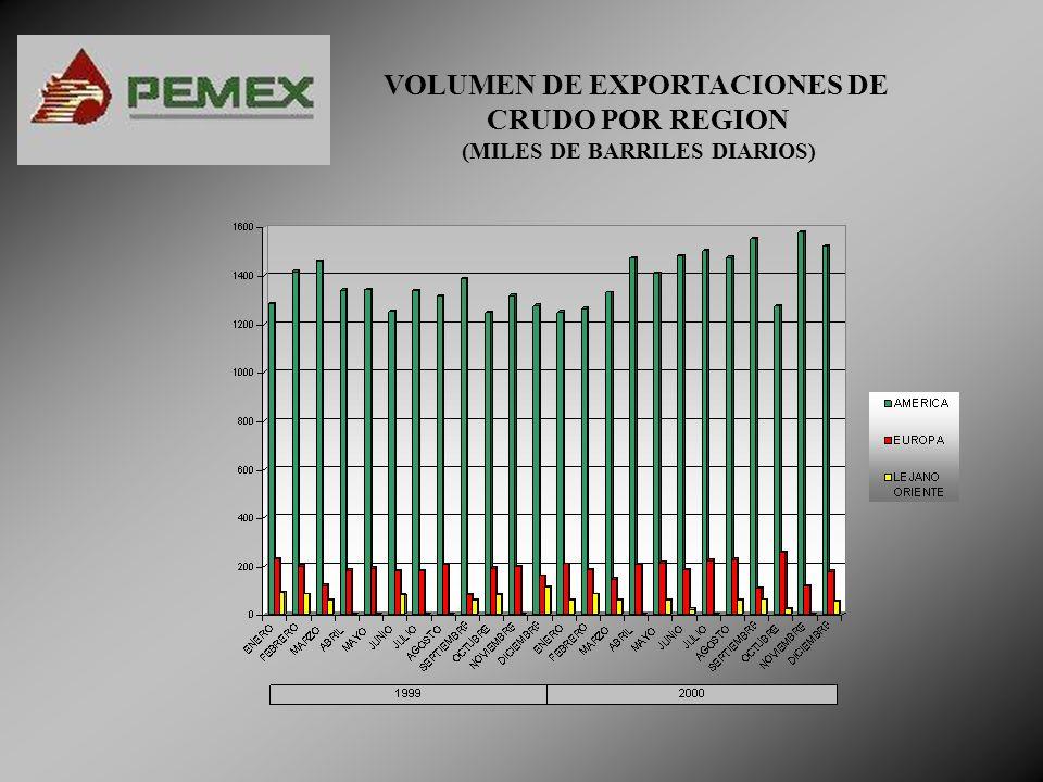 VOLUMEN DE EXPORTACIONES DE CRUDO POR REGION (MILES DE BARRILES DIARIOS)