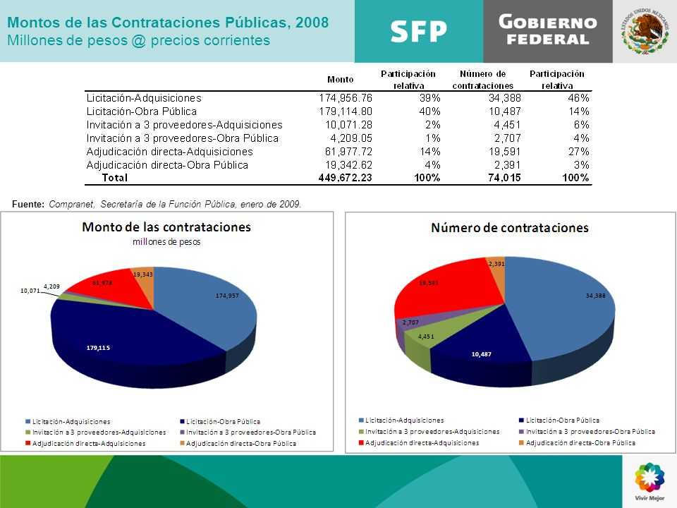 Fuente: Compranet, Secretaría de la Función Pública, enero de 2009. Montos de las Contrataciones Públicas, 2008 Millones de pesos @ precios corrientes