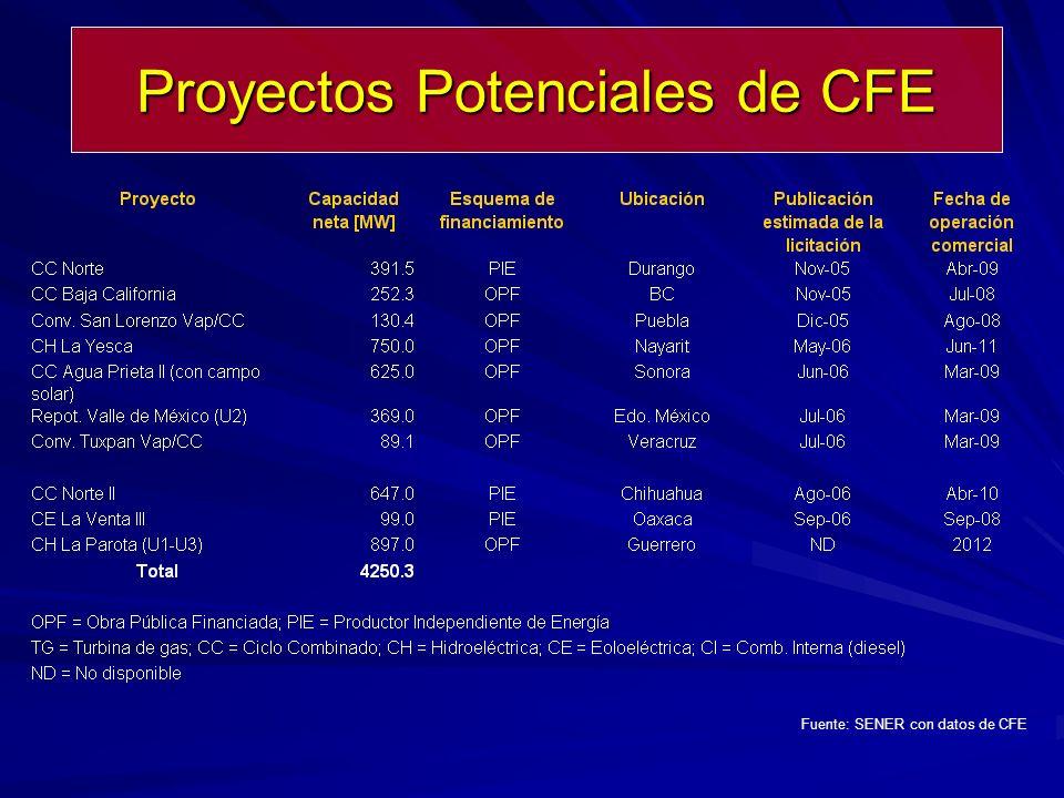 Fuente: SENER con datos de CFE Proyectos Potenciales de CFE