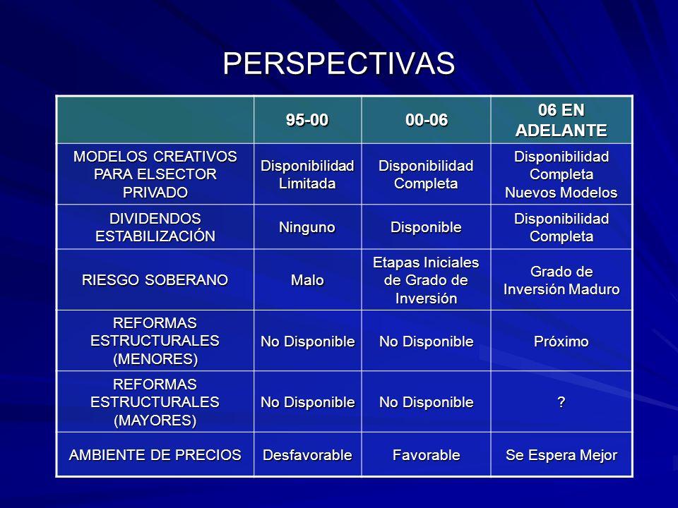 PERSPECTIVAS 95-0000-06 06 EN ADELANTE MODELOS CREATIVOS PARA ELSECTOR PRIVADO Disponibilidad Limitada Disponibilidad Completa Nuevos Modelos DIVIDENDOS ESTABILIZACIÓN NingunoDisponible Disponibilidad Completa RIESGO SOBERANO Malo Etapas Iniciales de Grado de Inversión Grado de Inversión Maduro REFORMAS ESTRUCTURALES (MENORES) No Disponible Próximo REFORMAS ESTRUCTURALES (MAYORES) No Disponible .