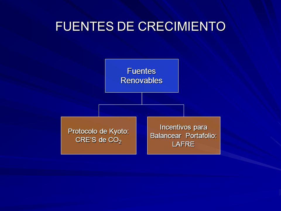 FUENTES DE CRECIMIENTO Protocolo de Kyoto: CRES de CO 2 Incentivos para Balancear Portafolio: LAFRE Fuentes Renovables