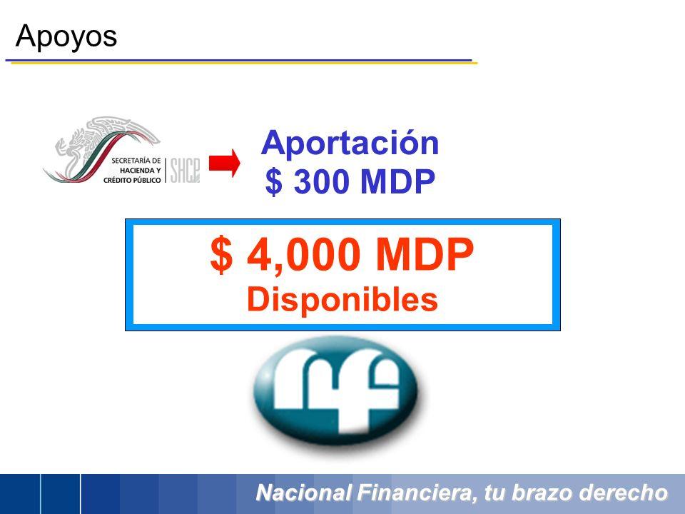 Nacional Financiera, tu brazo derecho Apoyos Aportación $ 300 MDP $ 4,000 MDP Disponibles