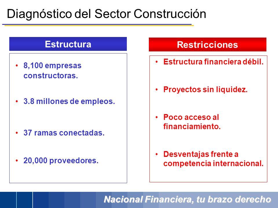 Nacional Financiera, tu brazo derecho 8,100 empresas constructoras. 3.8 millones de empleos. 37 ramas conectadas. 20,000 proveedores. Estructura finan