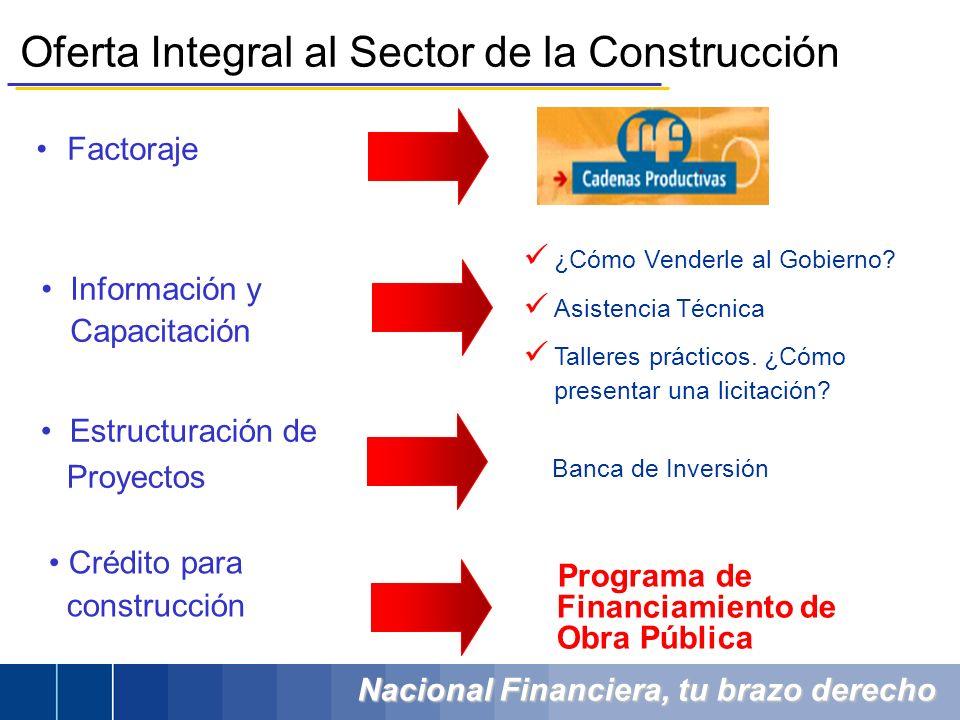 Nacional Financiera, tu brazo derecho Oferta Integral al Sector de la Construcción Factoraje Información y Capacitación ¿Cómo Venderle al Gobierno.