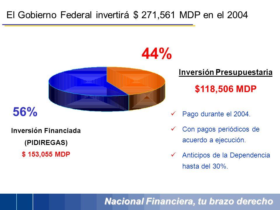 Nacional Financiera, tu brazo derecho El Gobierno Federal invertirá $ 271,561 MDP en el 2004 44% 56% Inversión Financiada (PIDIREGAS) $ 153,055 MDP Inversión Presupuestaria $118,506 MDP Pago durante el 2004.
