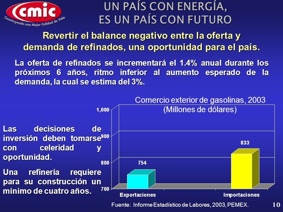 UN PAÍS CON ENERGÍA, ES UN PAÍS CON FUTURO 10 La oferta de refinados se incrementará el 1.4% anual durante los próximos 6 años, ritmo inferior al aumento esperado de la demanda, la cual se estima del 3%.