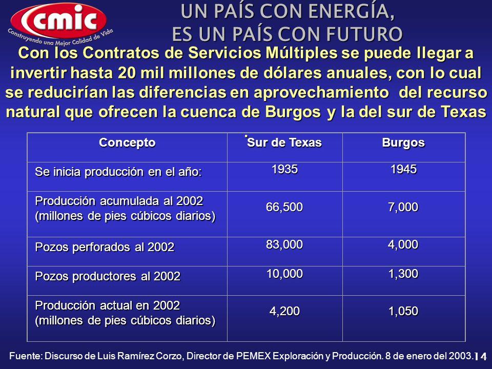 UN PAÍS CON ENERGÍA, ES UN PAÍS CON FUTURO 14 Concepto Sur de Texas Burgos Se inicia producción en el año: 19351945 Producción acumulada al 2002 (millones de pies cúbicos diarios) 66,5007,000 Pozos perforados al 2002 83,0004,000 Pozos productores al 2002 10,0001,300 Producción actual en 2002 (millones de pies cúbicos diarios) 4,2001,050 Con los Contratos de Servicios Múltiples se puede llegar a invertir hasta 20 mil millones de dólares anuales, con lo cual se reducirían las diferencias en aprovechamiento del recurso natural que ofrecen la cuenca de Burgos y la del sur de Texas.