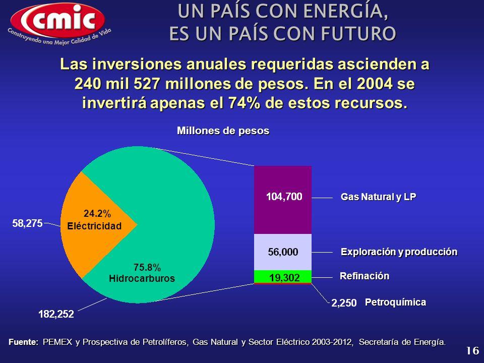 UN PAÍS CON ENERGÍA, ES UN PAÍS CON FUTURO 16 Fuente: PEMEX y Prospectiva de Petrolíferos, Gas Natural y Sector Eléctrico 2003-2012, Secretaría de Energía.