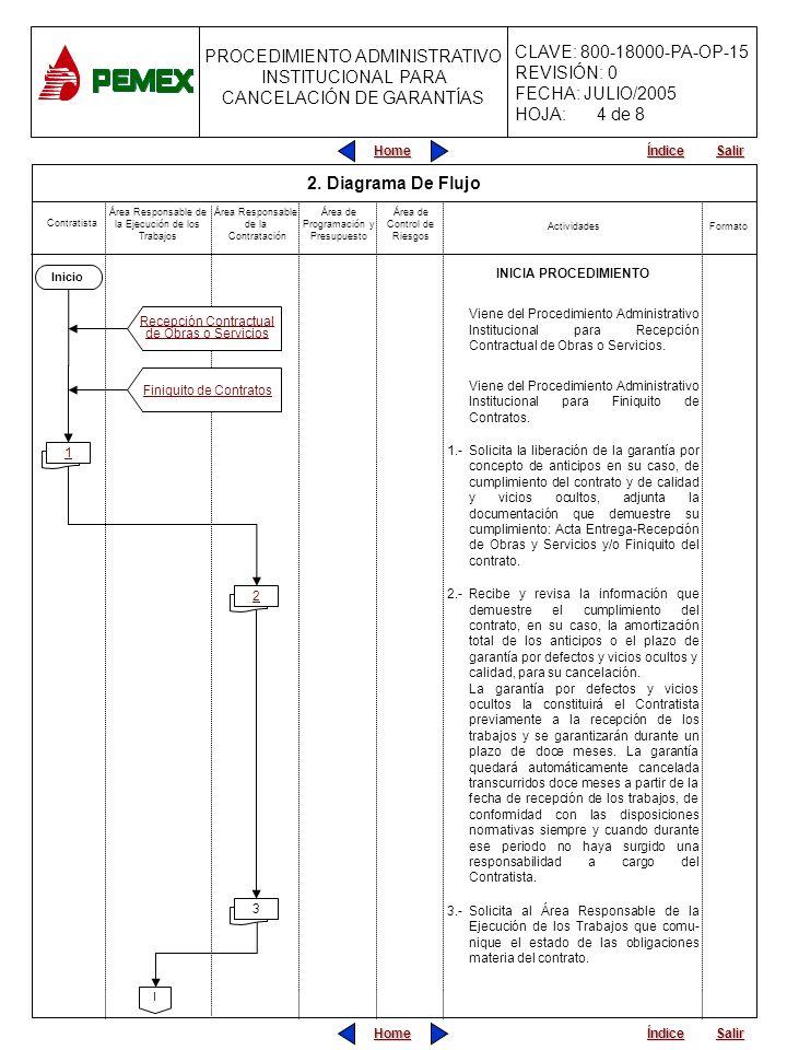 PROCEDIMIENTO ADMINISTRATIVO PARA PLANEACIÓN DE OBRAS Y SERVICIOS CLAVE: 800-18000-PA-OP-15 REVISIÓN: 0 FECHA: JULIO/2005 HOJA: PROCEDIMIENTO ADMINISTRATIVO INSTITUCIONAL PARA CANCELACIÓN DE GARANTÍAS Home Salir Índice Home Salir Índice Contratista Actividades Área de Programación y Presupuesto Área Responsable de la Ejecución de los Trabajos Área Responsable de la Contratación Formato INICIA PROCEDIMIENTO Viene del Procedimiento Administrativo Institucional para Recepción Contractual de Obras o Servicios.