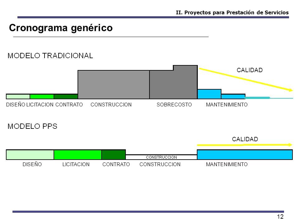 12 Cronograma genérico DISEÑOLICITACIONCONTRATOCONSTRUCCIONSOBRECOSTOMANTENIMIENTO CALIDAD DISEÑOLICITACIONCONTRATOCONSTRUCCIONMANTENIMIENTO CALIDAD I