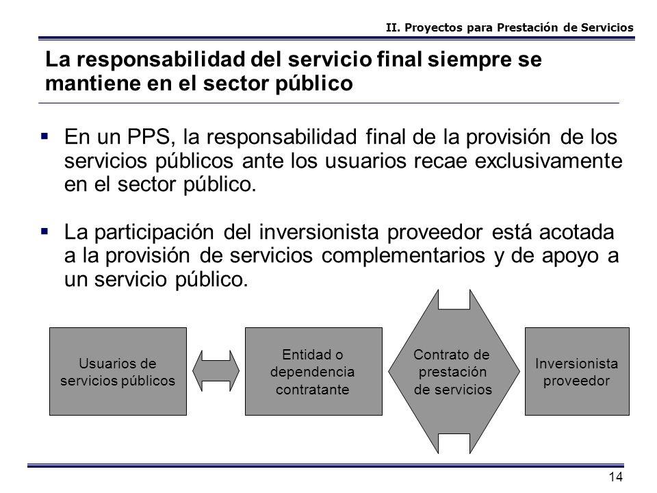 14 La responsabilidad del servicio final siempre se mantiene en el sector público En un PPS, la responsabilidad final de la provisión de los servicios