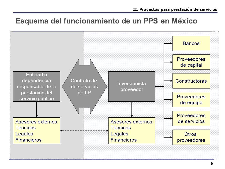 8 Esquema del funcionamiento de un PPS en México Entidad o dependencia responsable de la prestación del servicio público Contrato de de servicios de L
