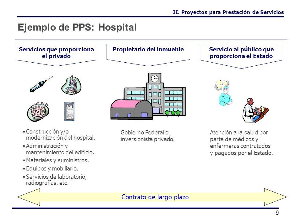 9 Ejemplo de PPS: Hospital Propietario del inmuebleServicio al público que proporciona el Estado Servicios que proporciona el privado Gobierno Federal