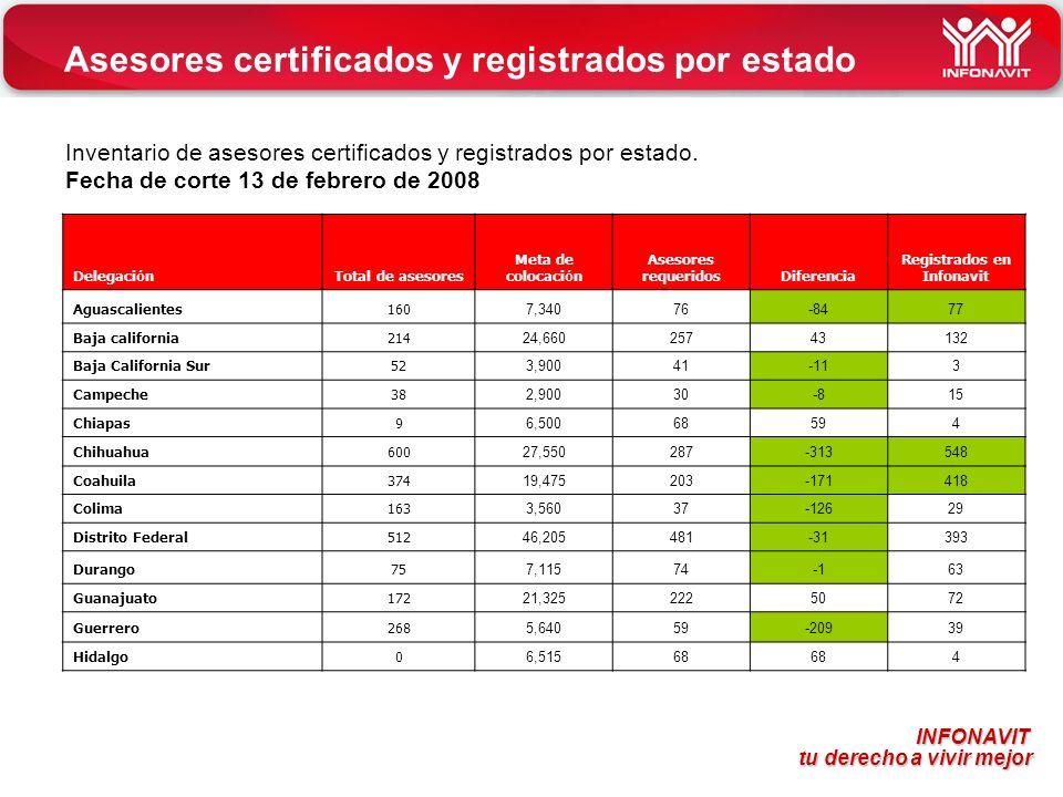 INFONAVIT tu derecho a vivir mejor tu derecho a vivir mejor Asesores certificados y registrados por estado Inventario de asesores certificados y regis