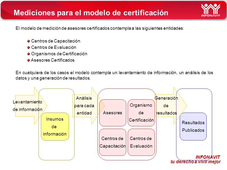 INFONAVIT tu derecho a vivir mejor tu derecho a vivir mejor Mediciones para el modelo de certificación Centros de Capacitación Centros de Evaluación I