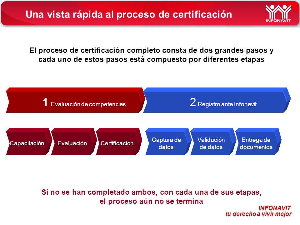 INFONAVIT tu derecho a vivir mejor tu derecho a vivir mejor Una vista rápida al proceso de certificación El proceso de certificación completo consta d