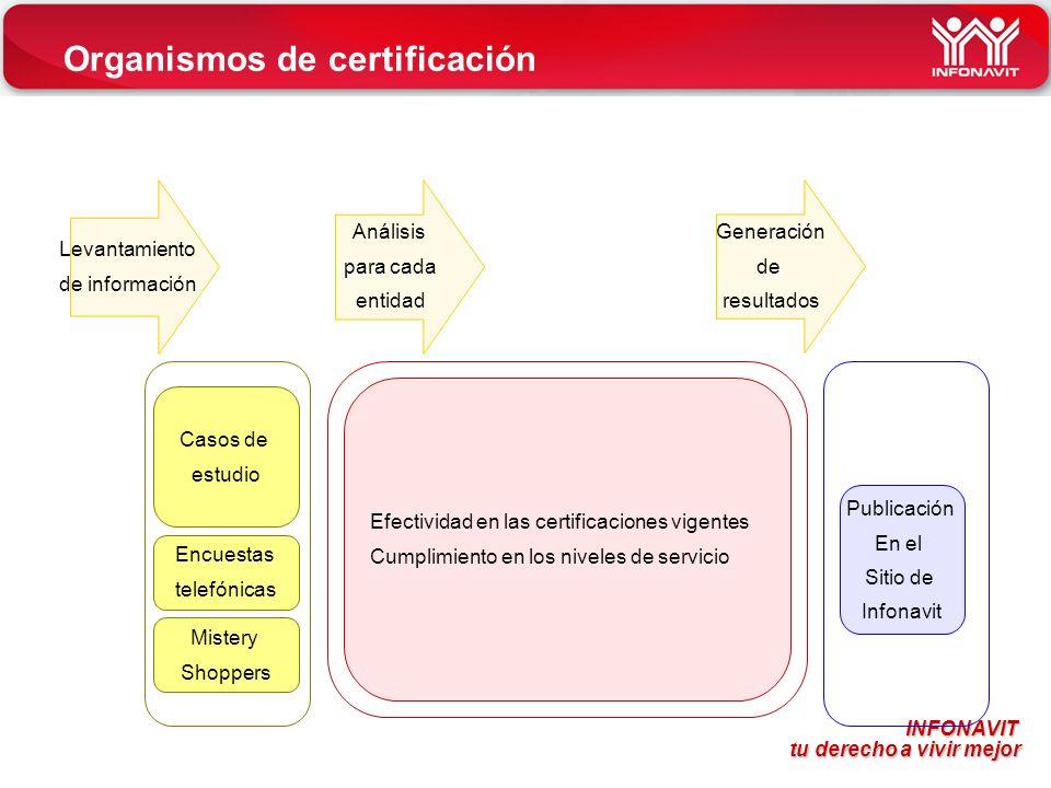 INFONAVIT tu derecho a vivir mejor tu derecho a vivir mejor Efectividad en las certificaciones vigentes Cumplimiento en los niveles de servicio Casos