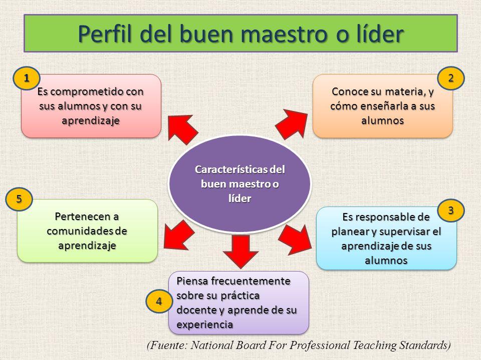 Perfil del buen maestro o líder Características del buen maestro o líder Es comprometido con sus alumnos y con su aprendizaje Pertenecen a comunidades