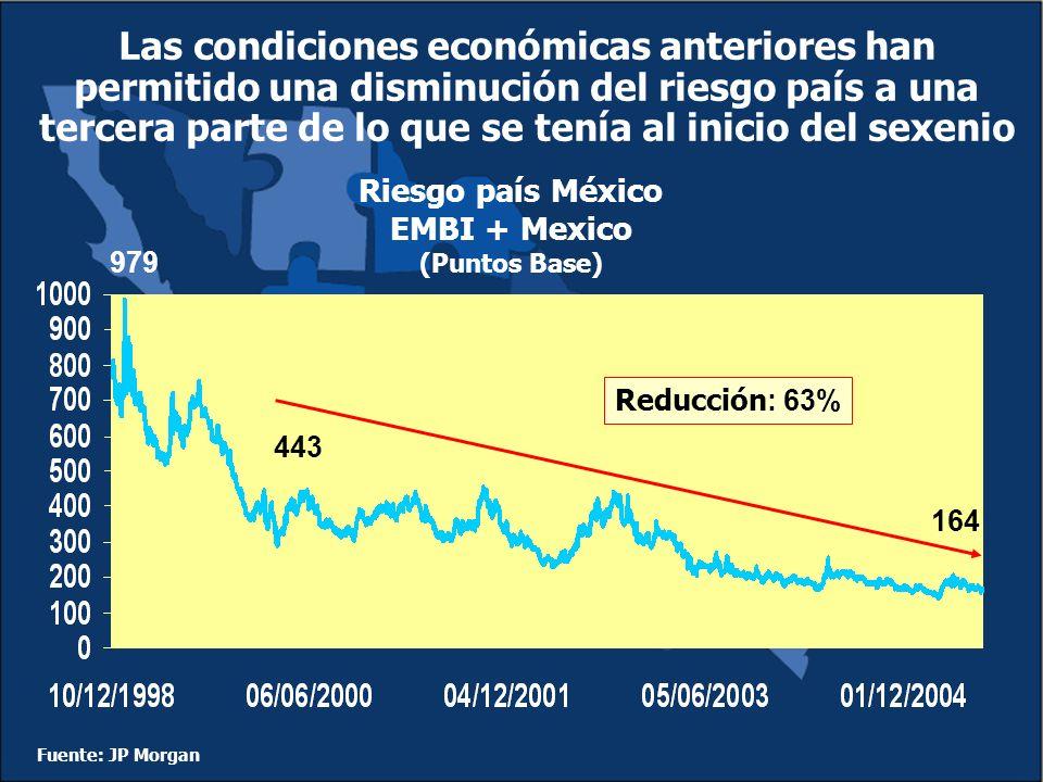 Las condiciones económicas anteriores han permitido una disminución del riesgo país a una tercera parte de lo que se tenía al inicio del sexenio Fuente: JP Morgan Riesgo país México EMBI + Mexico (Puntos Base) 443 164 Reducción : 63% 979