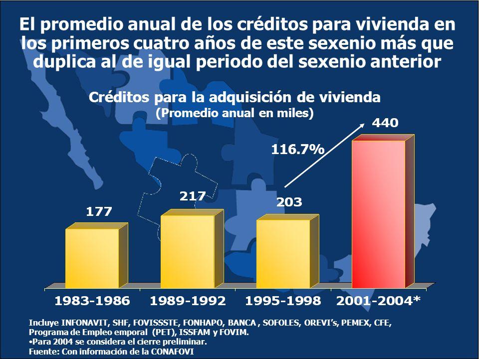 El promedio anual de los créditos para vivienda en los primeros cuatro años de este sexenio más que duplica al de igual periodo del sexenio anterior 116.7% Créditos para la adquisición de vivienda (Promedio anual en miles) Incluye INFONAVIT, SHF, FOVISSSTE, FONHAPO, BANCA, SOFOLES, OREVIs, PEMEX, CFE, Programa de Empleo emporal (PET), ISSFAM y FOVIM.