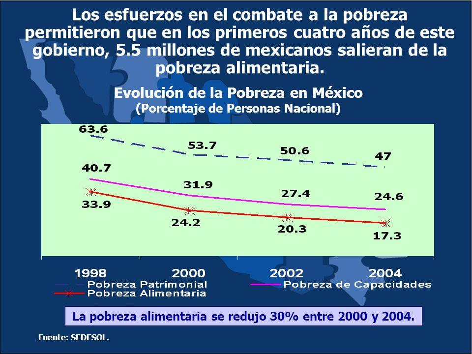 Los esfuerzos en el combate a la pobreza permitieron que en los primeros cuatro años de este gobierno, 5.5 millones de mexicanos salieran de la pobreza alimentaria.