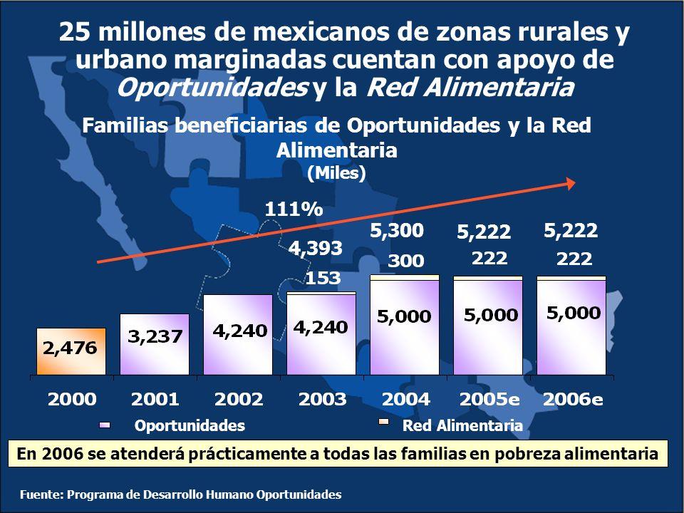 25 millones de mexicanos de zonas rurales y urbano marginadas cuentan con apoyo de Oportunidades y la Red Alimentaria Familias beneficiarias de Oportunidades y la Red Alimentaria (Miles) 111% 4,393 5,300 5,222 OportunidadesRed Alimentaria En 2006 se atenderá prácticamente a todas las familias en pobreza alimentaria Fuente: Programa de Desarrollo Humano Oportunidades