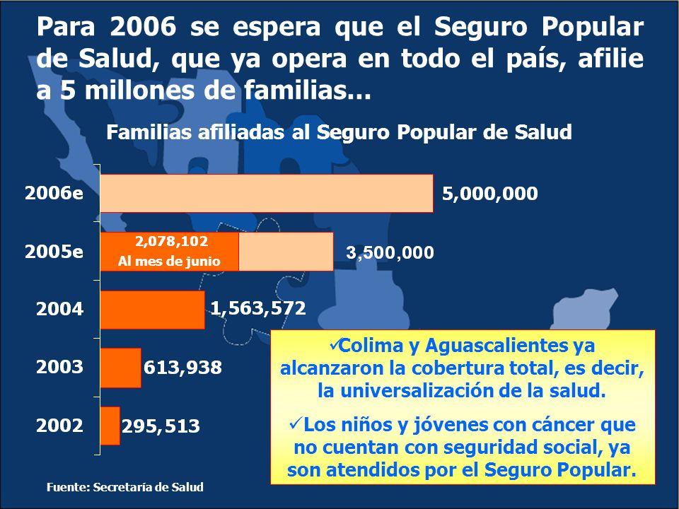 Familias afiliadas al Seguro Popular de Salud Fuente: Secretaría de Salud Colima y Aguascalientes ya alcanzaron la cobertura total, es decir, la universalización de la salud.