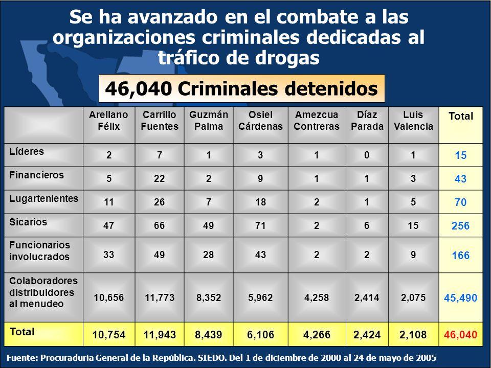 46,040 Criminales detenidos Fuente: Procuraduría General de la República.