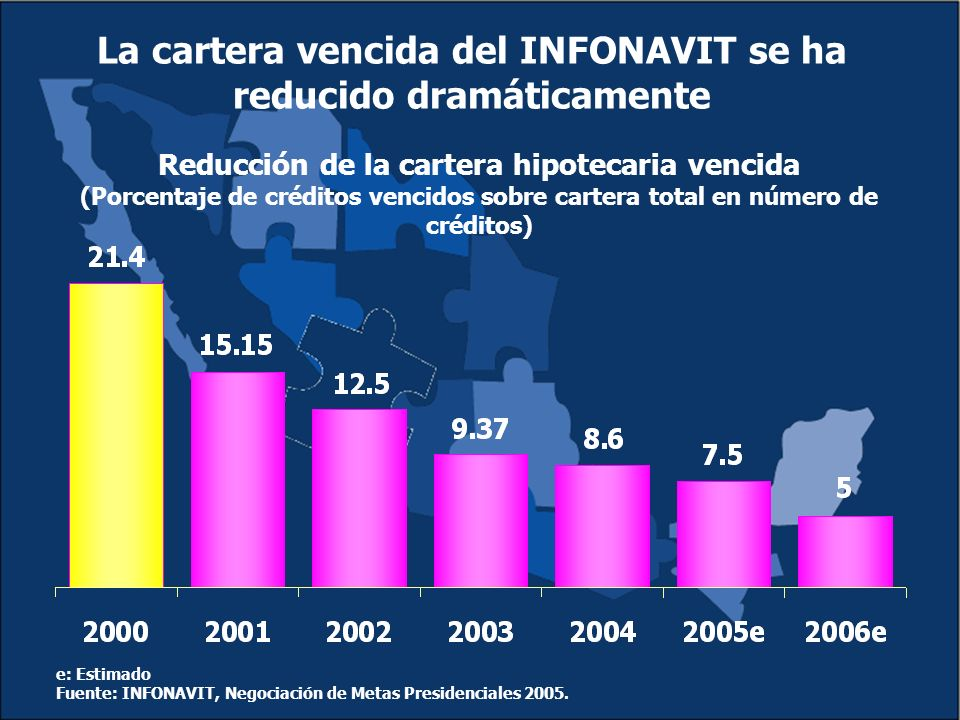 e: Estimado Fuente: INFONAVIT, Negociación de Metas Presidenciales 2005.