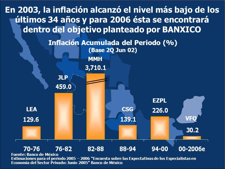 En 2003, la inflación alcanzó el nivel más bajo de los últimos 34 años y para 2006 ésta se encontrará dentro del objetivo planteado por BANXICO Inflación Acumulada del Periodo (%) (Base 2Q Jun 02) Fuente: Banco de México Estimaciones para el periodo 2005 – 2006 Encuesta sobre las Expectativas de los Especialistas en Economía del Sector Privado: Junio 2005 Banco de México LEA JLP MMH CSG EZPL VFQ