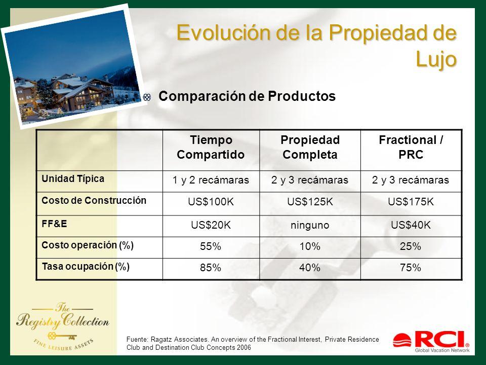 Evolución de la Propiedad de Lujo Comparación de Productos Tiempo Compartido Propiedad Completa Fractional / PRC Unidad Típica 1 y 2 recámaras2 y 3 re