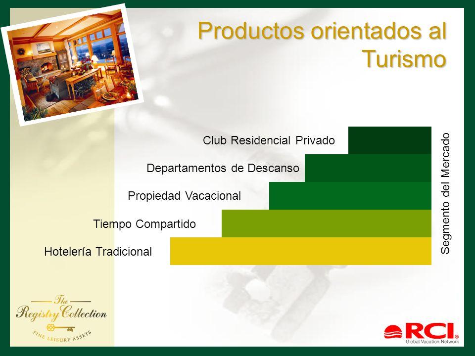 Productos orientados al Turismo Hotelería Tradicional Tiempo Compartido Propiedad Vacacional Departamentos de Descanso Club Residencial Privado Segmen