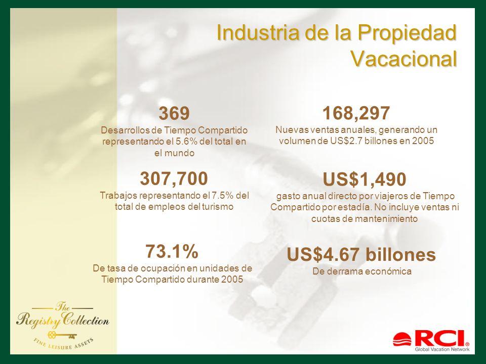 Industria de la Propiedad Vacacional 73.1% De tasa de ocupación en unidades de Tiempo Compartido durante 2005 US$4.67 billones De derrama económica 30