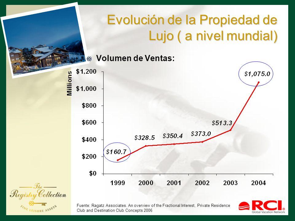 Evolución de la Propiedad de Lujo ( a nivel mundial) Volumen de Ventas: Fuente: Ragatz Associates. An overview of the Fractional Interest, Private Res