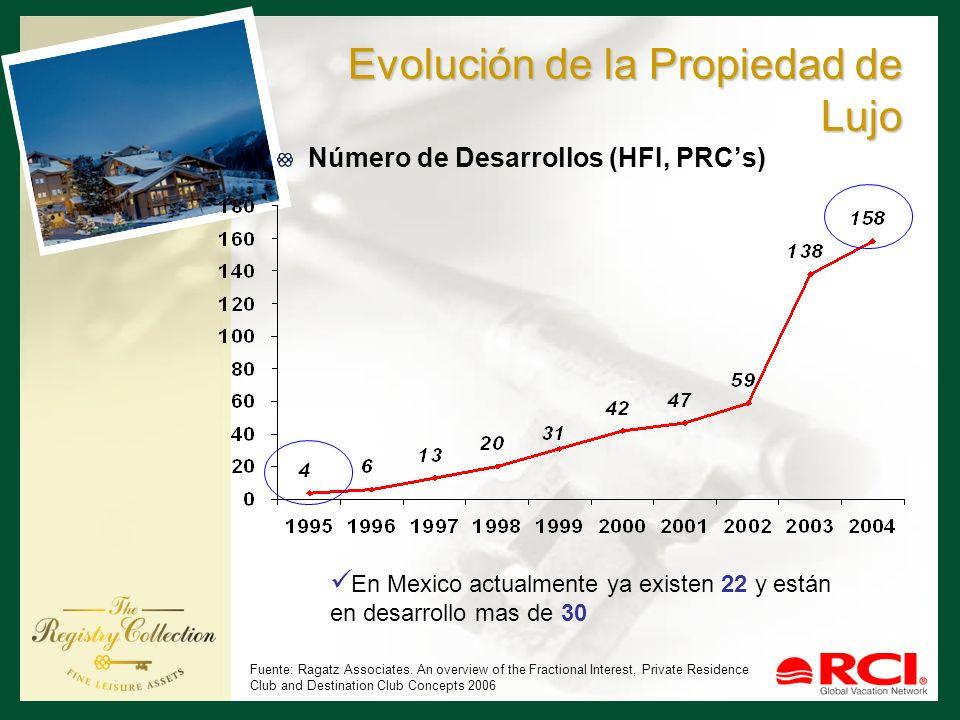 Evolución de la Propiedad de Lujo Número de Desarrollos (HFI, PRCs) Fuente: Ragatz Associates. An overview of the Fractional Interest, Private Residen