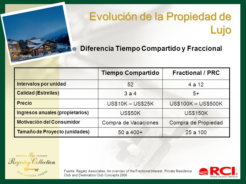 Evolución de la Propiedad de Lujo Comparación de Productos Tiempo Compartido Propiedad Completa Fractional / PRC Unidad Típica 1 y 2 recámaras2 y 3 recámaras Costo de Construcción US$100KUS$125KUS$175K FF&E US$20KningunoUS$40K Costo operación (%) 55%10%25% Tasa ocupación (%) 85%40%75% Fuente: Ragatz Associates.