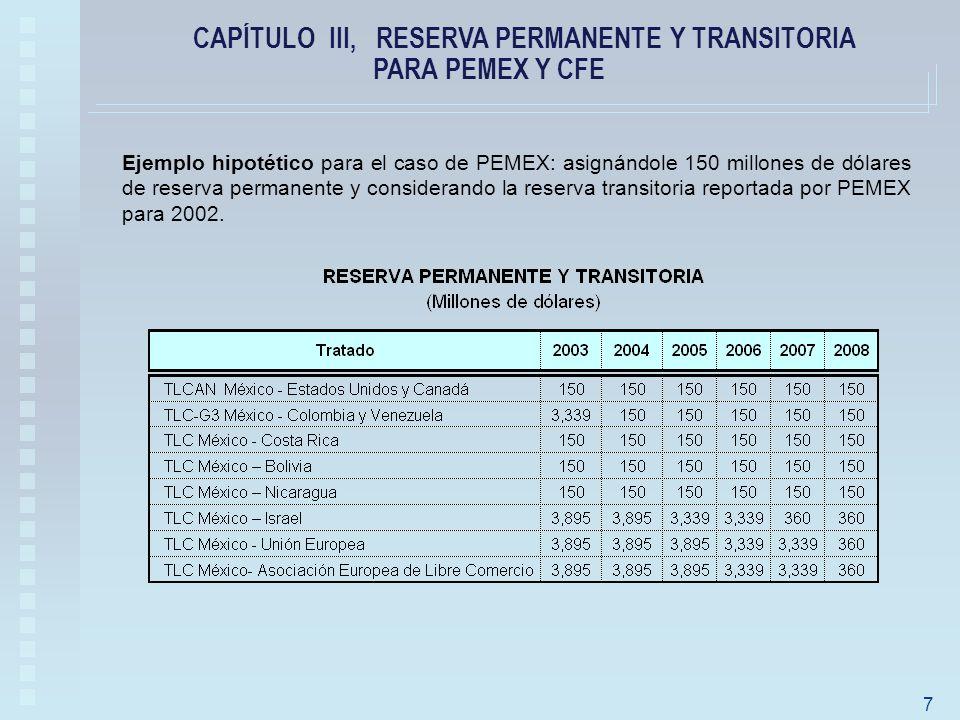 Ejemplo hipotético para el caso de PEMEX: asignándole 150 millones de dólares de reserva permanente y considerando la reserva transitoria reportada por PEMEX para 2002.