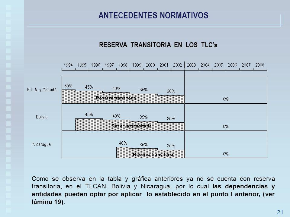 ANTECEDENTES NORMATIVOS 21 RESERVA TRANSITORIA EN LOS TLCs Como se observa en la tabla y gráfica anteriores ya no se cuenta con reserva transitoria, en el TLCAN, Bolivia y Nicaragua, por lo cual las dependencias y entidades pueden optar por aplicar lo establecido en el punto I anterior, (ver lámina 19).