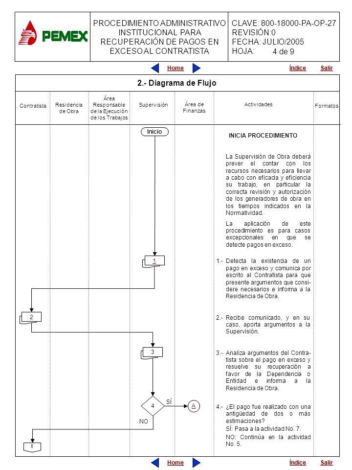 PROCEDIMIENTO ADMINISTRATIVO INSTITUCIONAL PARA RECUPERACIÓN DE PAGOS EN EXCESO AL CONTRATISTA CLAVE: 800-18000-PA-OP-27 REVISIÓN:0 FECHA: JULIO/2005 HOJA: Home Salir Índice Home Salir Índice Residencia de Obra Actividades Formatos Área Responsable de la Ejecución de los Trabajos Contratista 2.- Diagrama de Flujo Área de Finanzas Supervisión INICIA PROCEDIMIENTO La Supervisión de Obra deberá prever el contar con los recursos necesarios para llevar a cabo con eficacia y eficiencia su trabajo, en particular la correcta revisión y autorización de los generadores de obra en los tiempos indicados en la Normatividad.