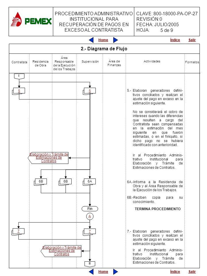 PROCEDIMIENTO ADMINISTRATIVO INSTITUCIONAL PARA RECUPERACIÓN DE PAGOS EN EXCESO AL CONTRATISTA CLAVE: 800-18000-PA-OP-27 REVISIÓN:0 FECHA: JULIO/2005 HOJA: Home Salir Índice Home Salir Índice 2.- Diagrama de Flujo 5.-Elaboran generadores defini- tivos conciliados y realizan el ajuste del pago en exceso en la estimación siguiente.