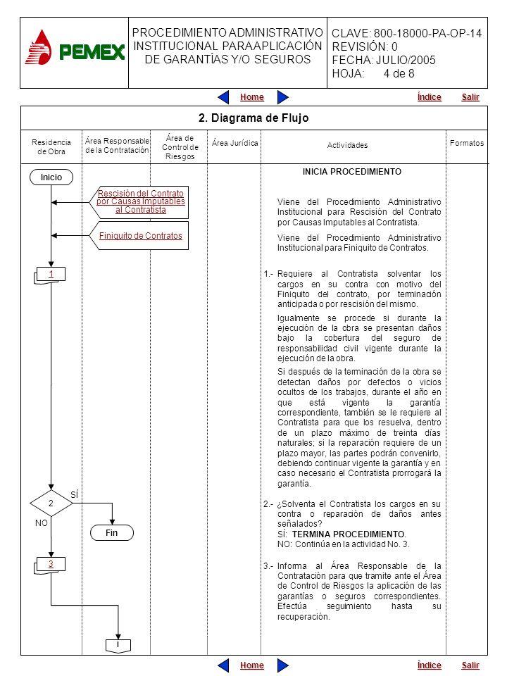 PROCEDIMIENTO ADMINISTRATIVO PARA PLANEACIÓN DE OBRAS Y SERVICIOS CLAVE: 800-18000-PA-OP-05 REVISIÓN: 0 FECHA: JULIO/2005 HOJA: CLAVE: 800-18000-PA-OP-14 REVISIÓN: 0 FECHA: JULIO/2005 HOJA: Home Salir Índice PROCEDIMIENTO ADMINISTRATIVO INSTITUCIONAL PARA APLICACIÓN DE GARANTÍAS Y/O SEGUROS Home Salir Índice Actividades Área Jurídica Área Responsable de la Contratación Área de Control de Riesgos Formatos 4.- Integra la reclamación por los cargos incurridos y solicita al Área de Control de Riesgos la aplicación de las garantías y/o de los seguros que correspondan, adjunta la información necesaria y le da seguimiento al trámite respectivo.