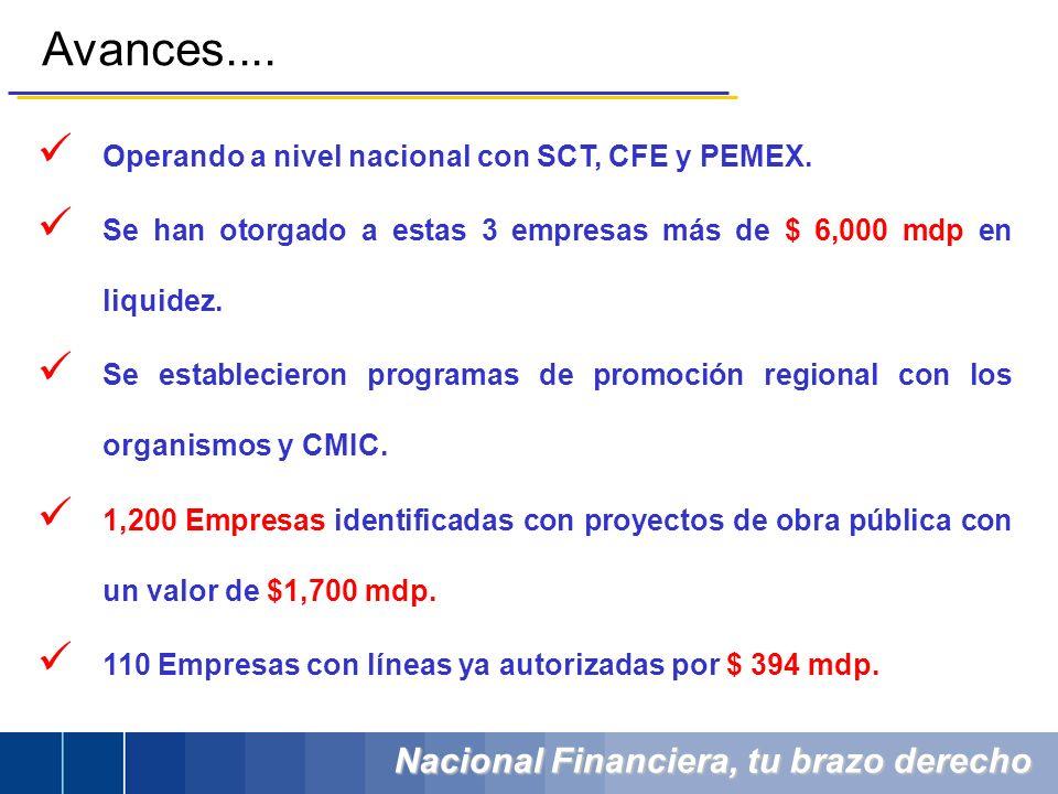 Nacional Financiera, tu brazo derecho Avances.... Operando a nivel nacional con SCT, CFE y PEMEX. Se han otorgado a estas 3 empresas más de $ 6,000 md